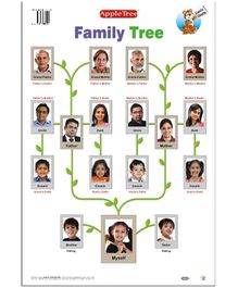 Apple Tree Educational Chart- Family Tree