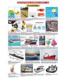 Educational Science Floating Chart 19 - English