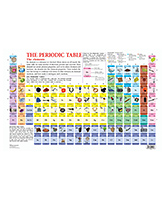 Dreamland - Modern Periodic Table Of The Elements Long Form Chart